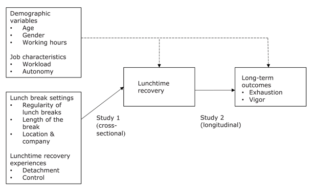 Recovery during Lunch Breaks: Testing Long-Term Relations with